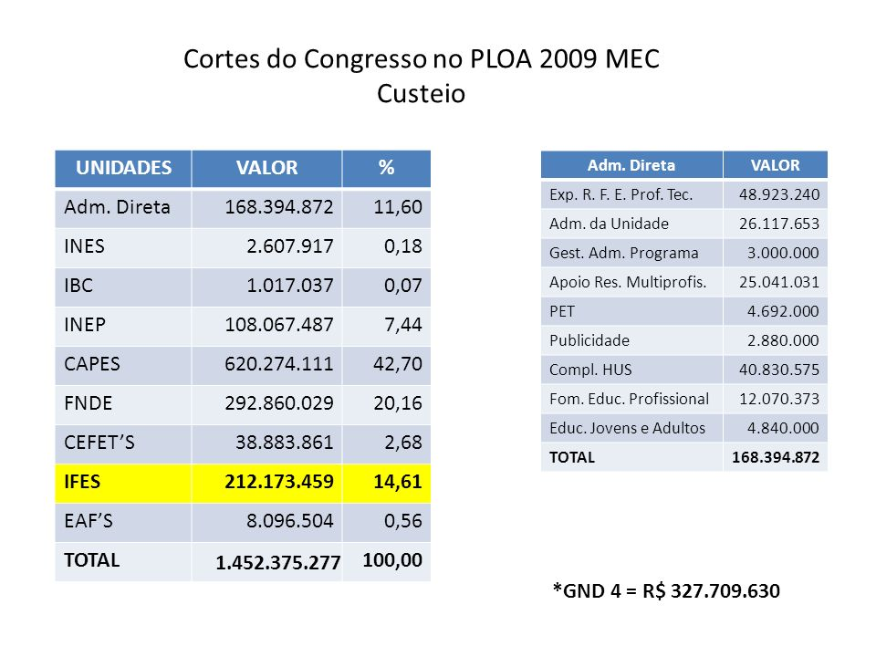 Cortes do Congresso no PLOA 2009 MEC Custeio