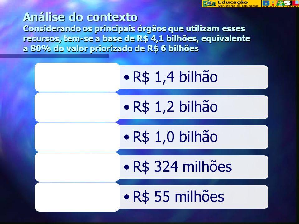 Análise do contexto Considerando os principais órgãos que utilizam esses recursos, tem-se a base de R$ 4,1 bilhões, equivalente a 80% do valor priorizado de R$ 6 bilhões