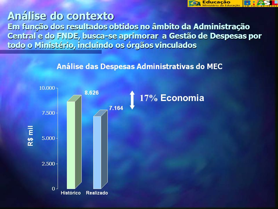 Análise do contexto Em função dos resultados obtidos no âmbito da Administração Central e do FNDE, busca-se aprimorar a Gestão de Despesas por todo o Ministério, incluindo os órgãos vinculados