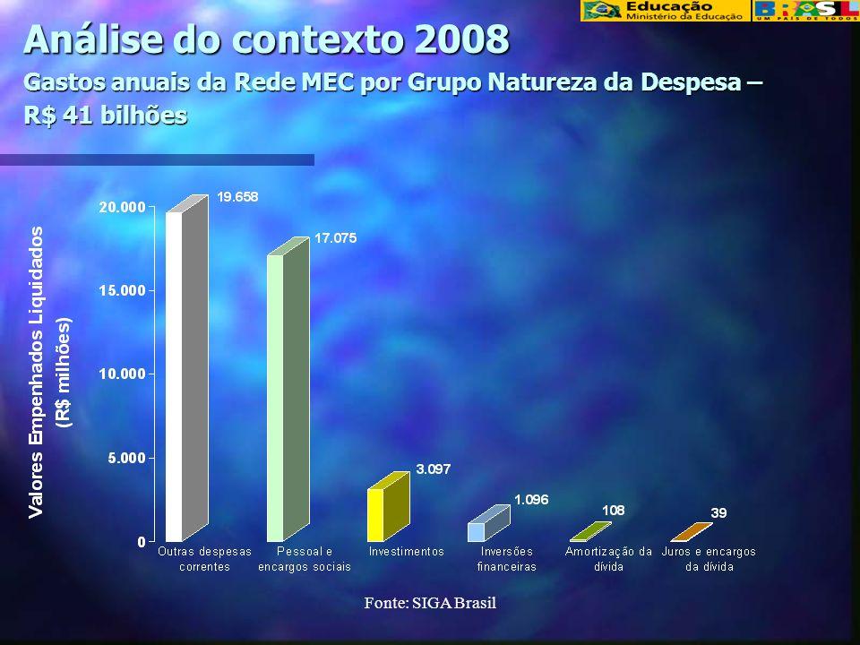 Análise do contexto 2008 Gastos anuais da Rede MEC por Grupo Natureza da Despesa – R$ 41 bilhões