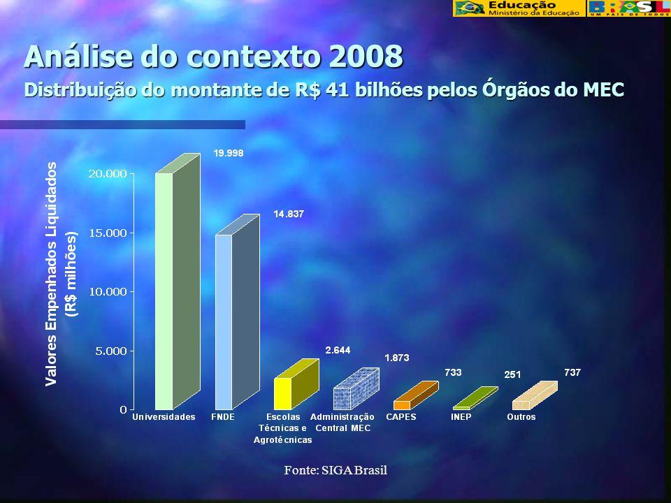 Análise do contexto 2008 Distribuição do montante de R$ 41 bilhões pelos Órgãos do MEC
