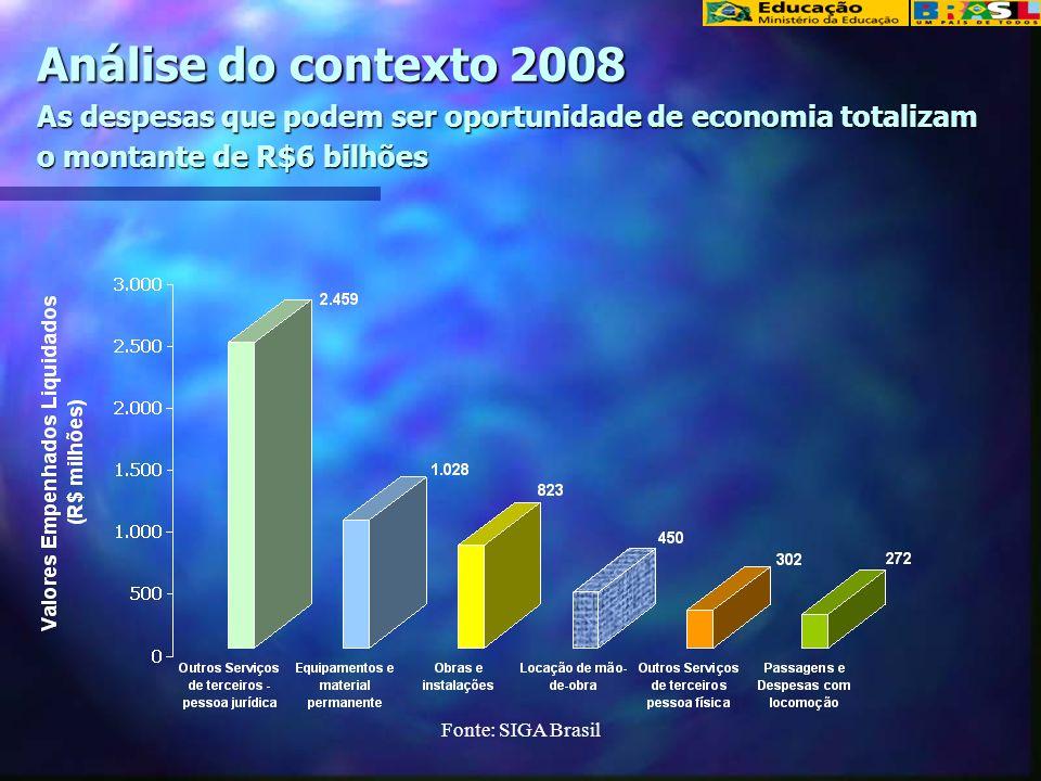 Análise do contexto 2008 As despesas que podem ser oportunidade de economia totalizam o montante de R$6 bilhões