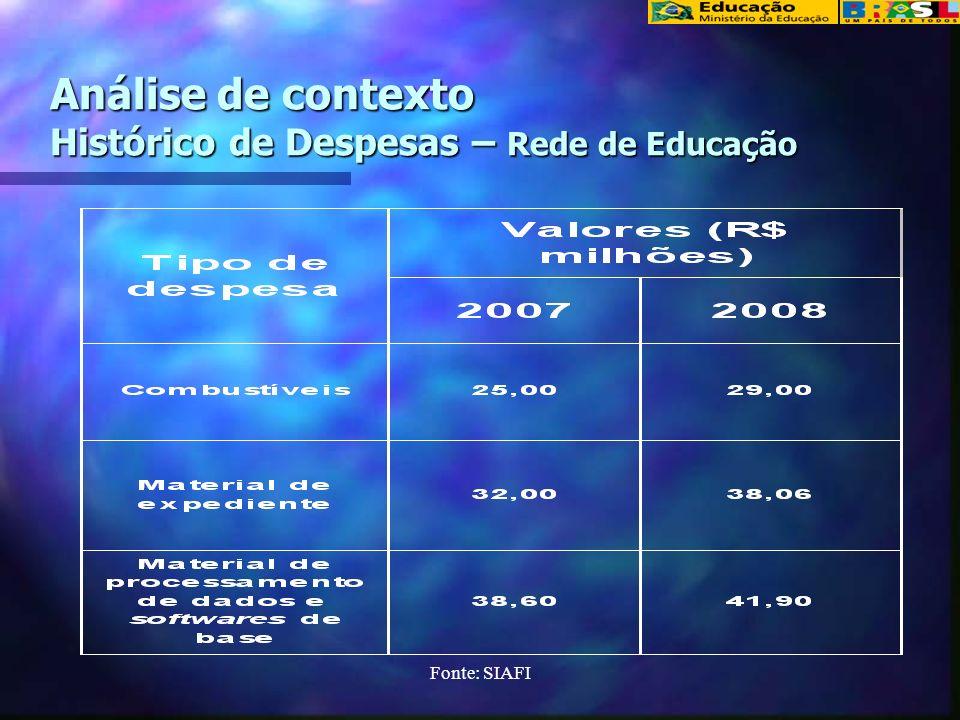Análise de contexto Histórico de Despesas – Rede de Educação