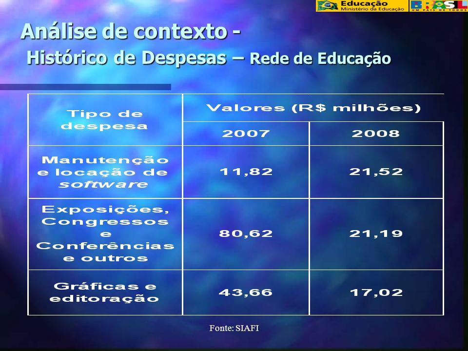 Análise de contexto - Histórico de Despesas – Rede de Educação
