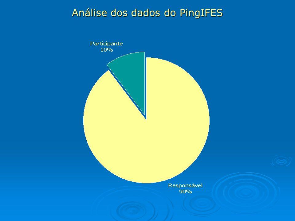 Análise dos dados do PingIFES