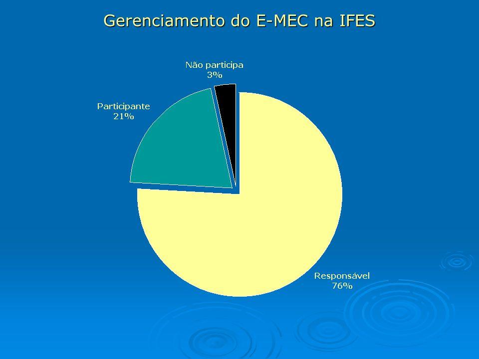 Gerenciamento do E-MEC na IFES