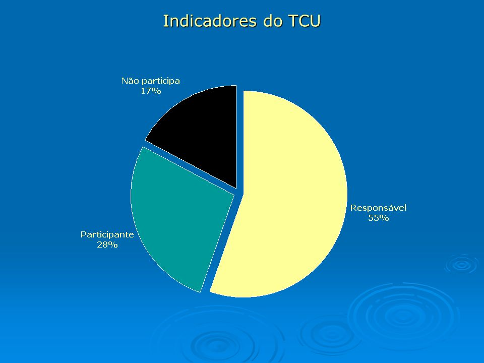 Indicadores do TCU
