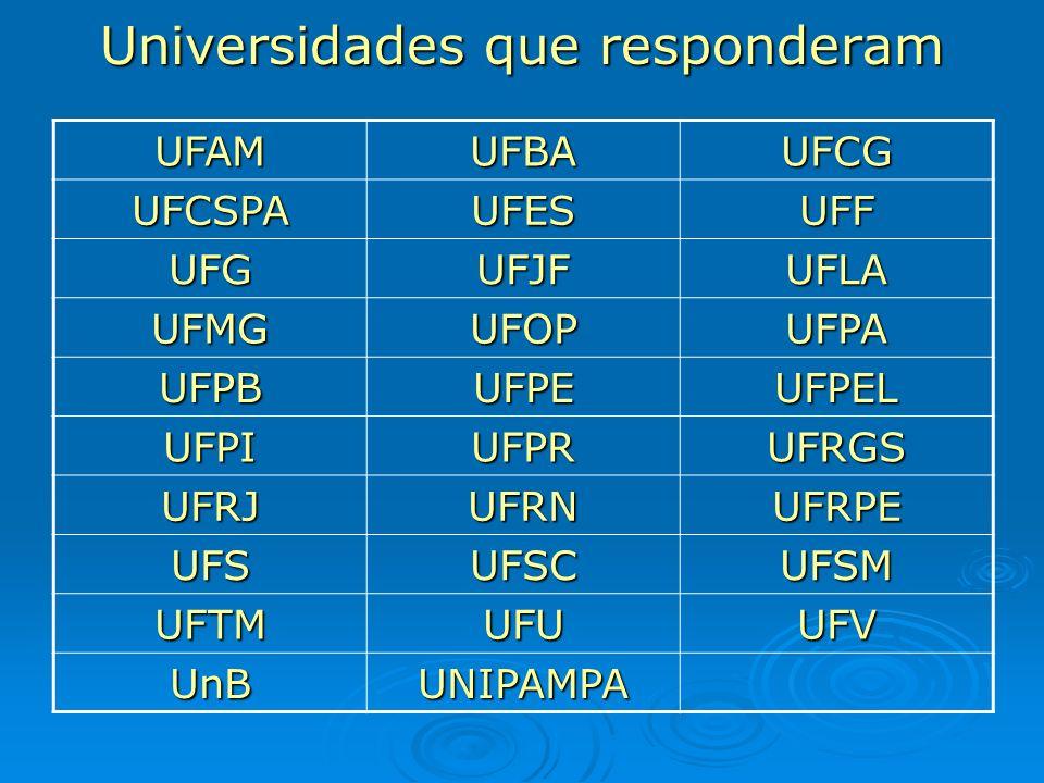 Universidades que responderam