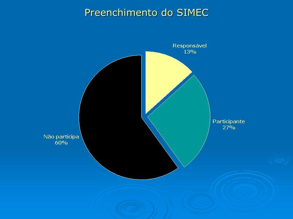 Preenchimento do SIMEC