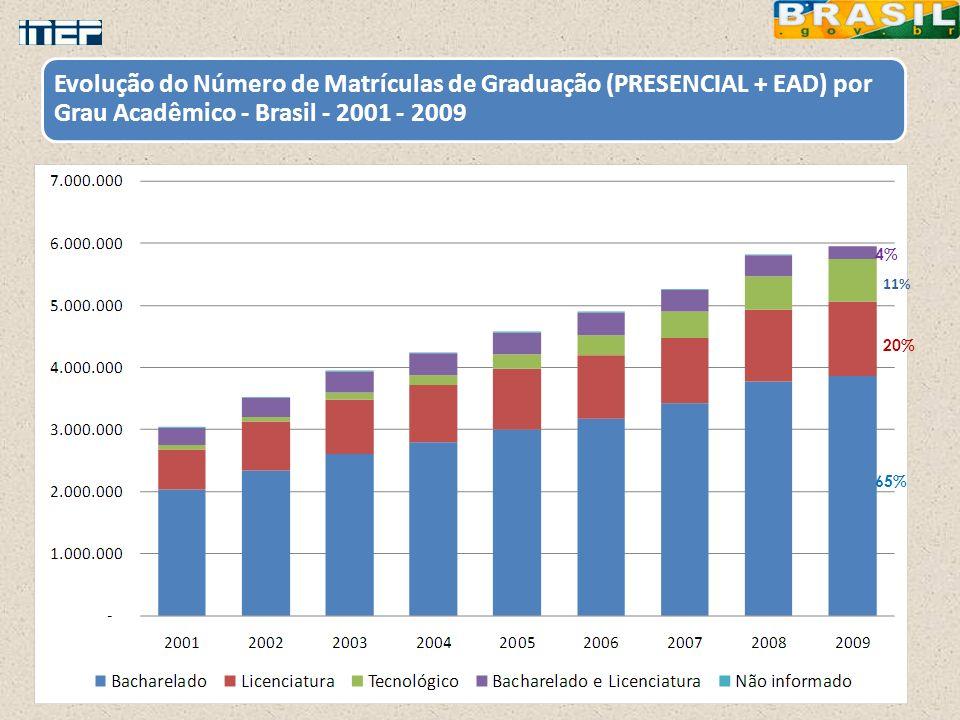 Evolução do Número de Matrículas de Graduação (PRESENCIAL + EAD) por Grau Acadêmico - Brasil - 2001 - 2009