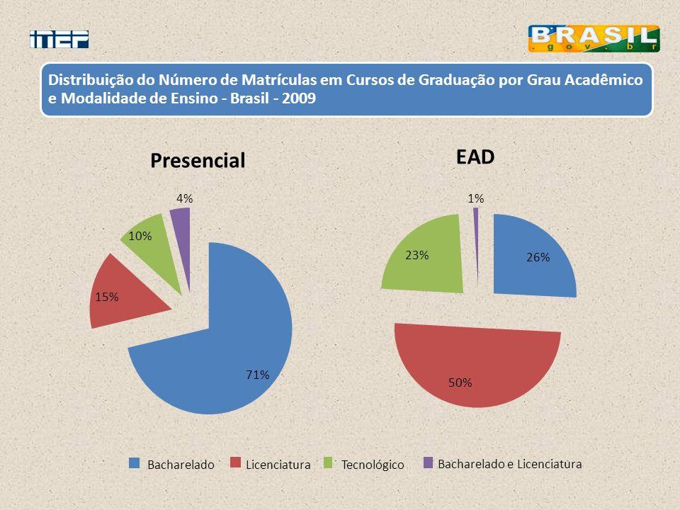 EAD Presencial 71% 15% 10% 4% Bacharelado Licenciatura Tecnológico