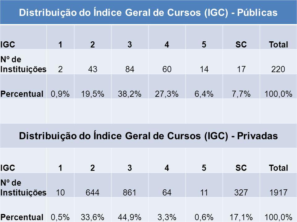 Distribuição do Índice Geral de Cursos (IGC) - Públicas