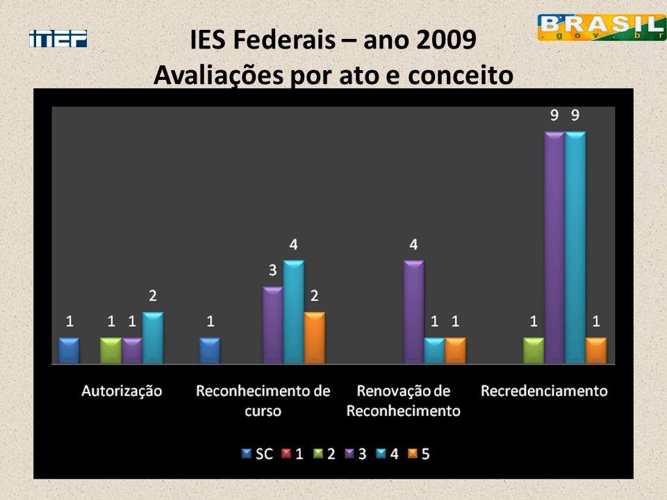 IES Federais – ano 2009 Avaliações por ato e conceito