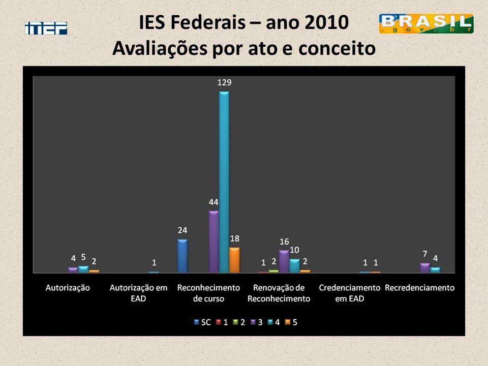 IES Federais – ano 2010 Avaliações por ato e conceito
