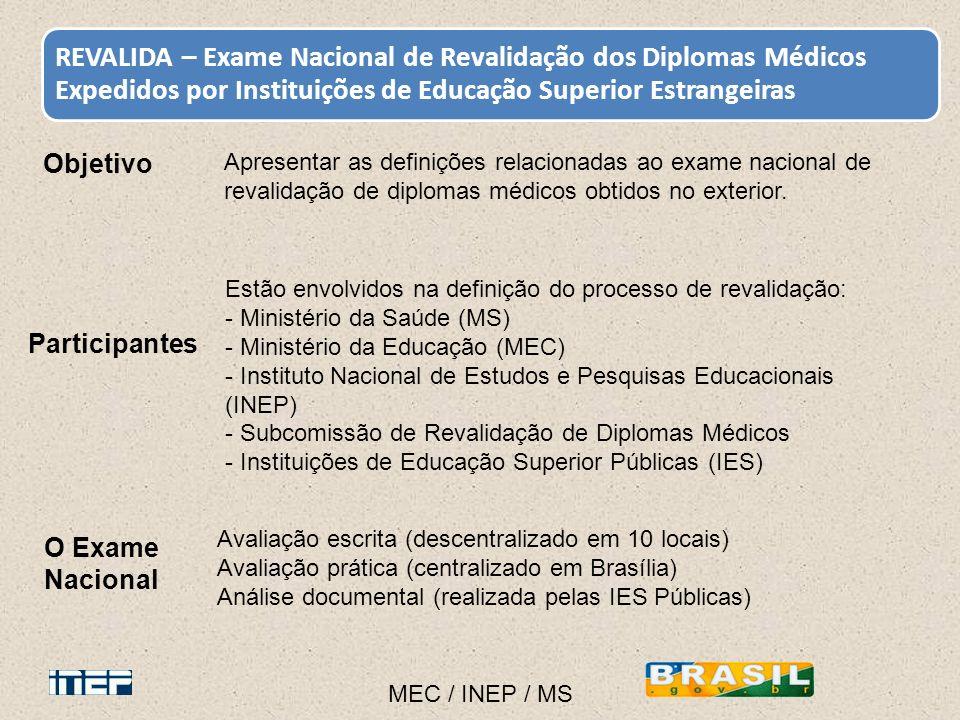 Objetivo Participantes O Exame Nacional