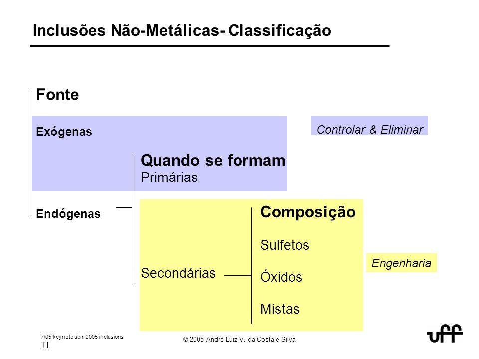 Inclusões Não-Metálicas- Classificação