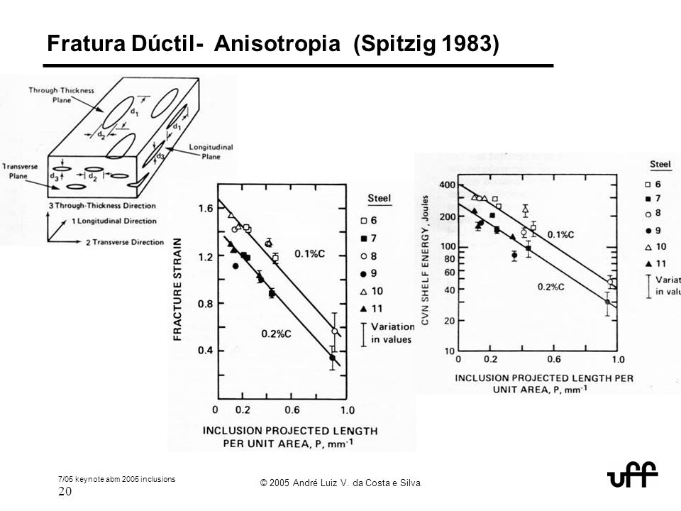 Fratura Dúctil- Anisotropia (Spitzig 1983)