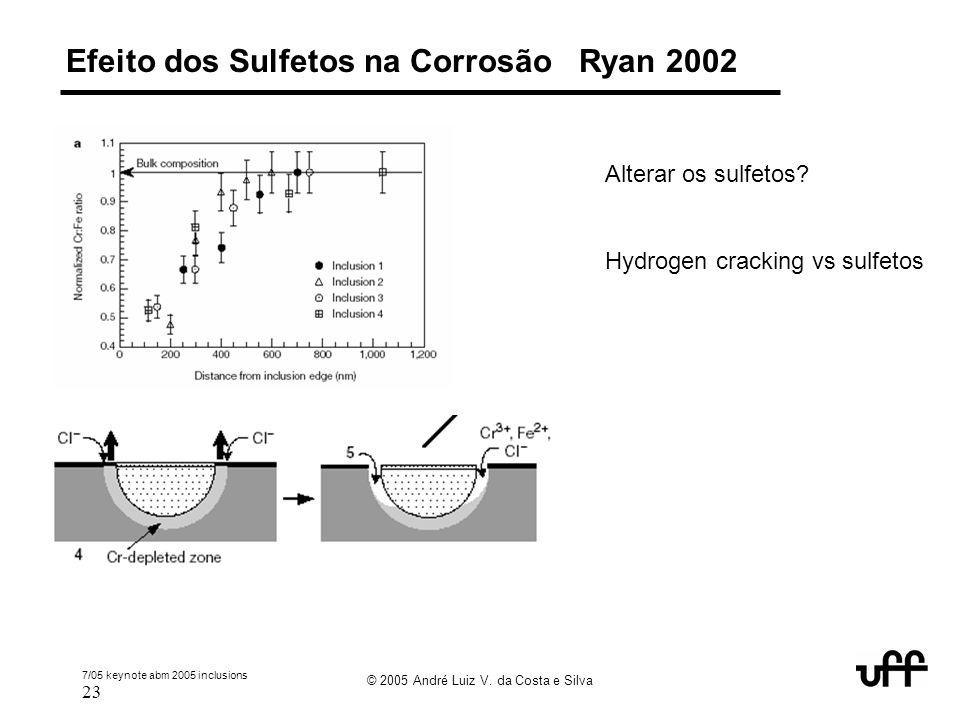 Efeito dos Sulfetos na Corrosão Ryan 2002
