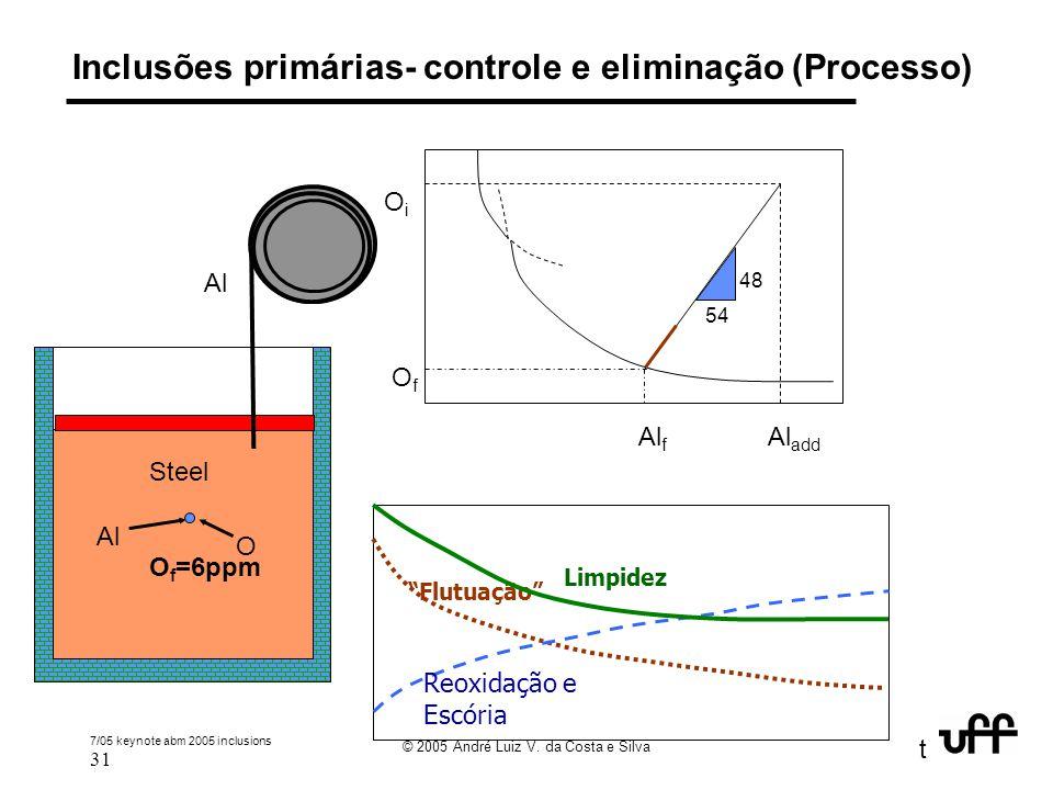 Inclusões primárias- controle e eliminação (Processo)