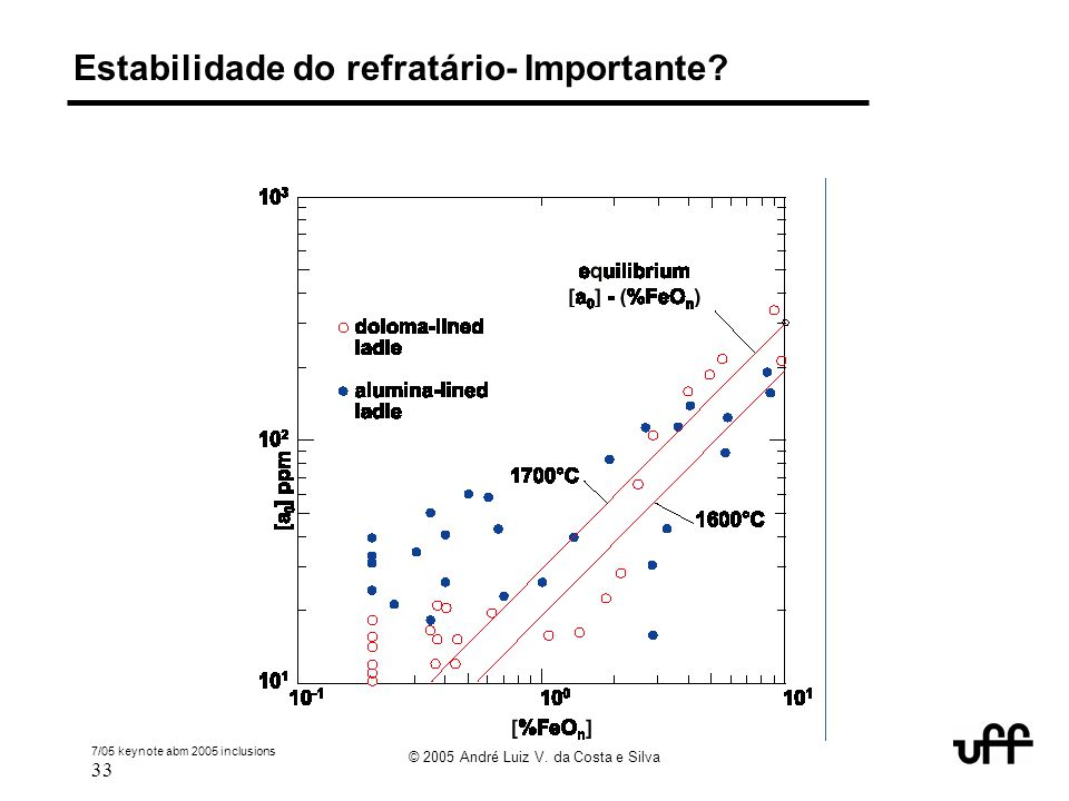 Estabilidade do refratário- Importante