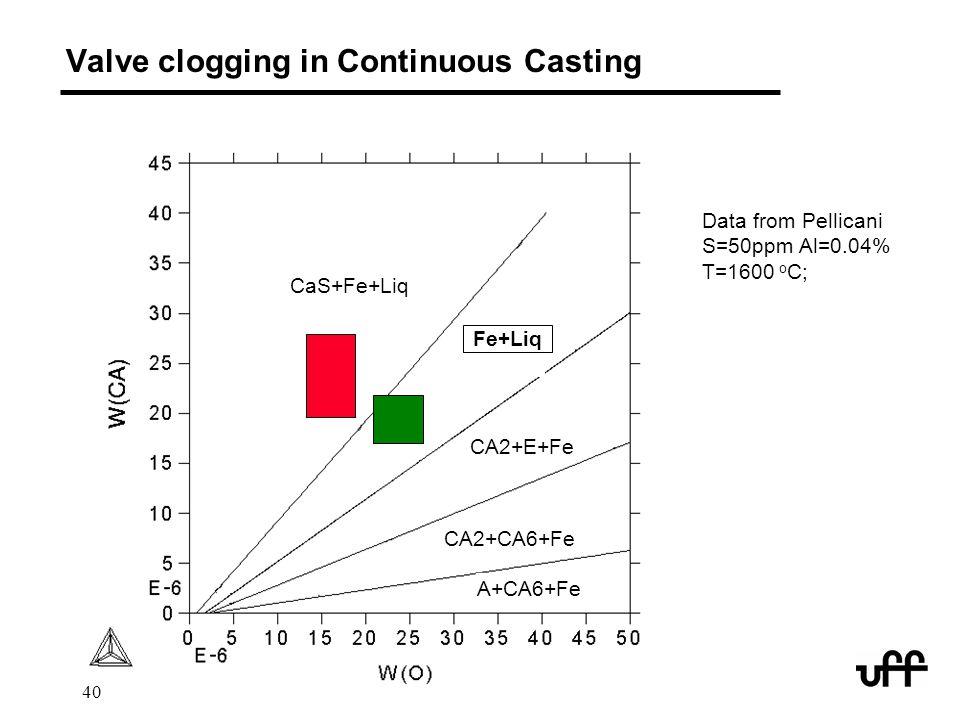 Valve clogging in Continuous Casting