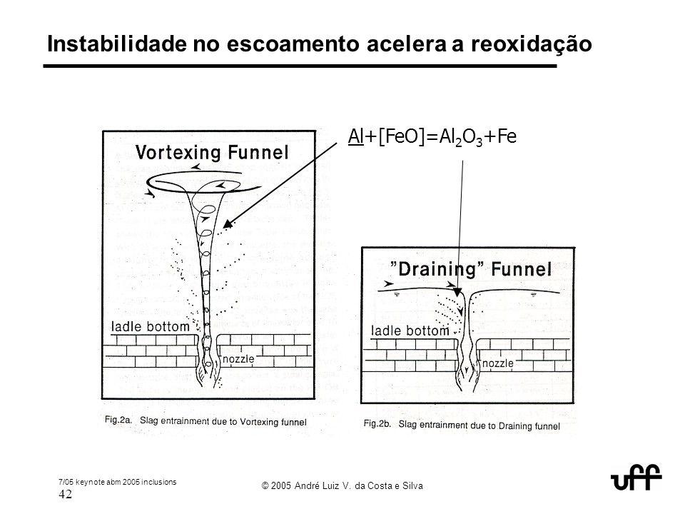 Instabilidade no escoamento acelera a reoxidação