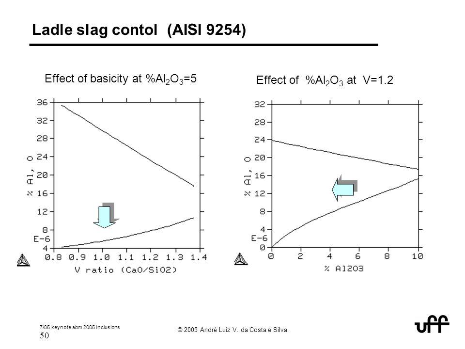 Ladle slag contol (AISI 9254)