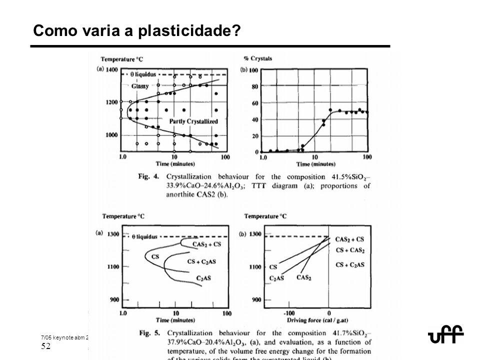 Como varia a plasticidade