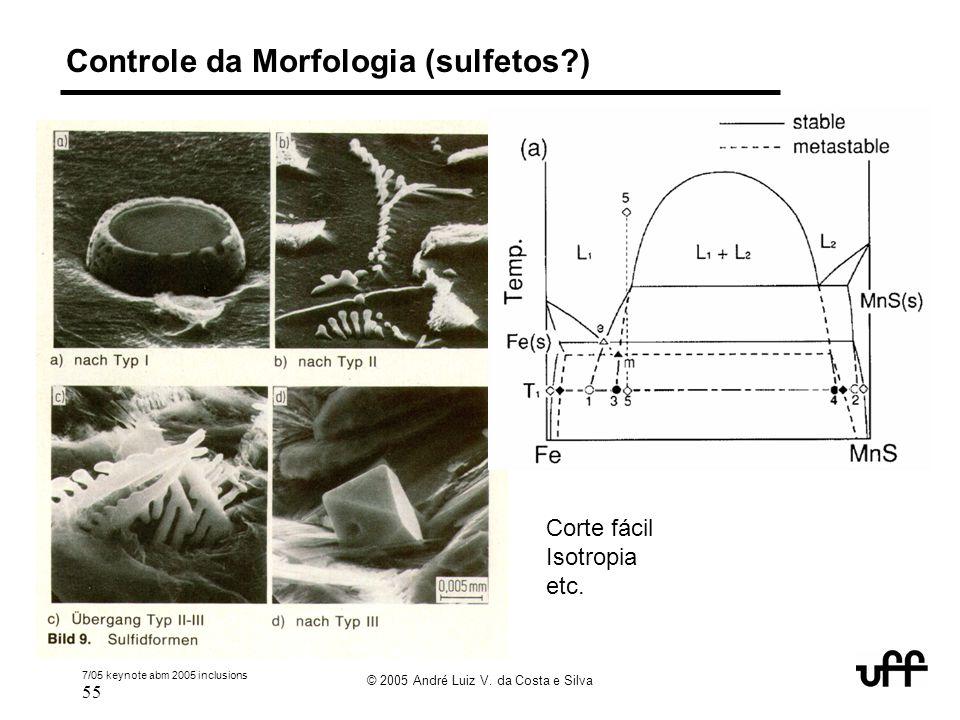Controle da Morfologia (sulfetos )