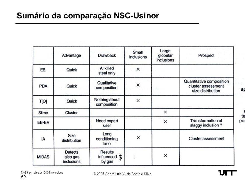 Sumário da comparação NSC-Usinor