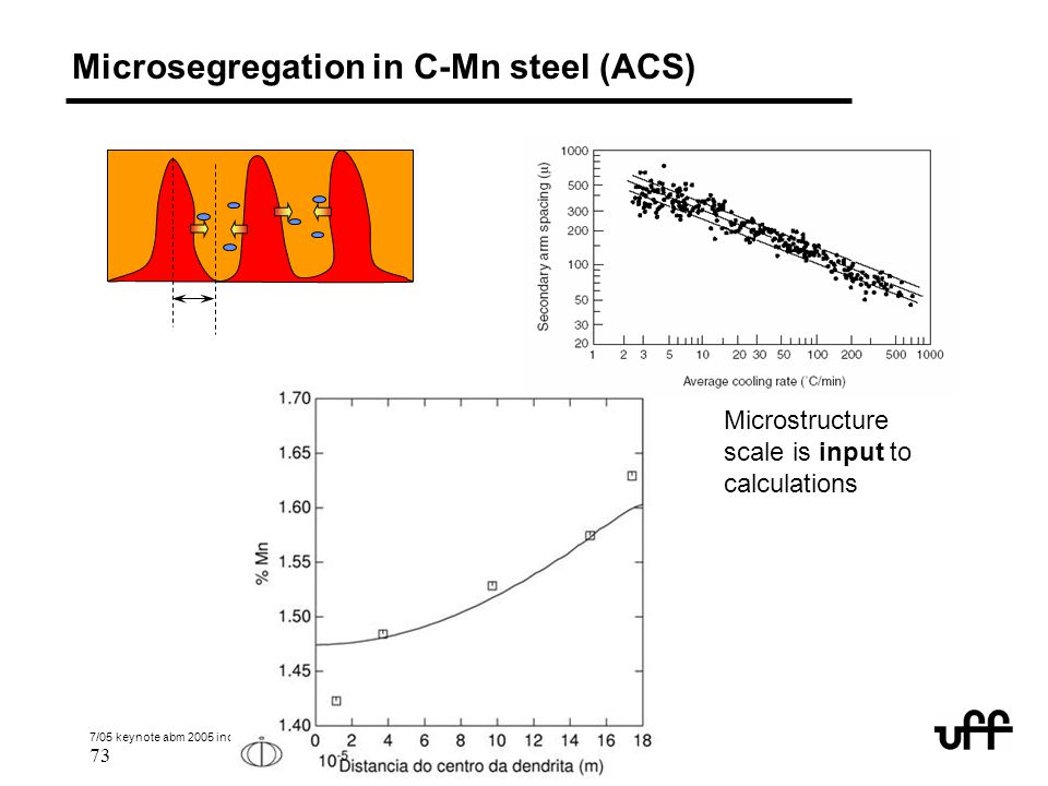 Microsegregation in C-Mn steel (ACS)