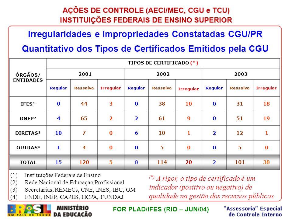 Irregularidades e Impropriedades Constatadas CGU/PR
