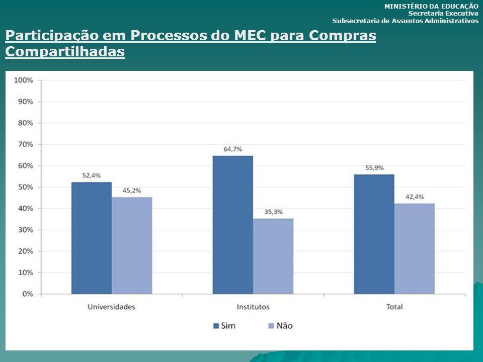 Participação em Processos do MEC para Compras Compartilhadas