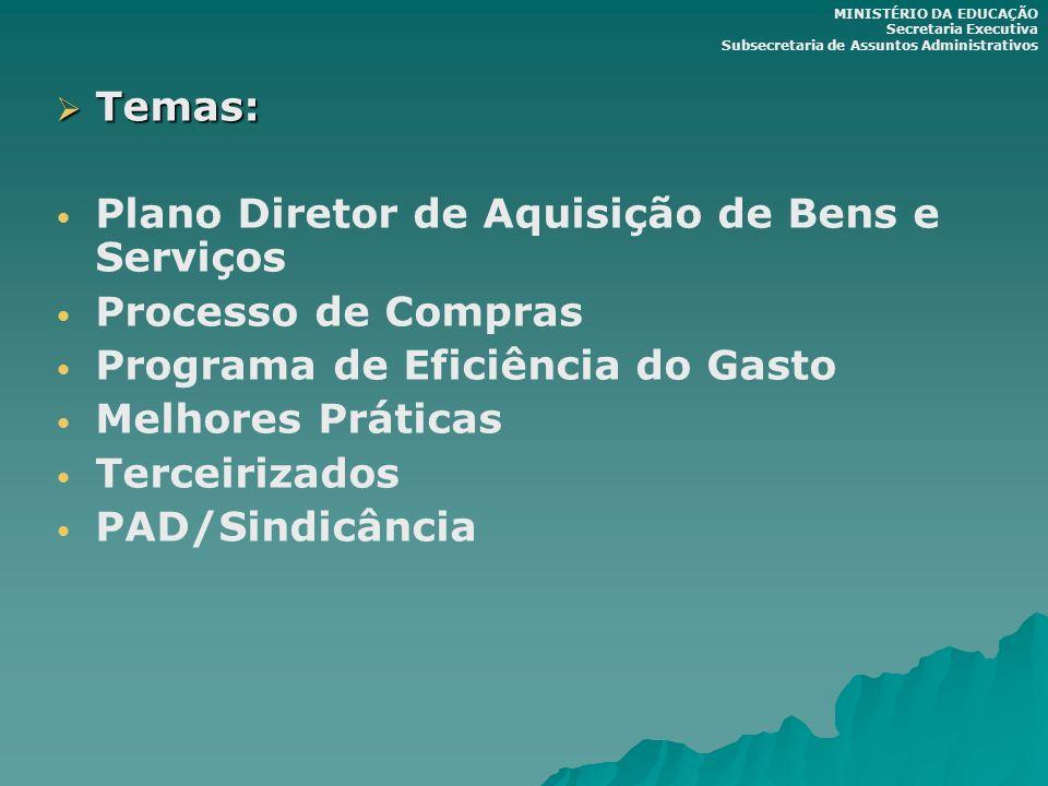 Plano Diretor de Aquisição de Bens e Serviços Processo de Compras