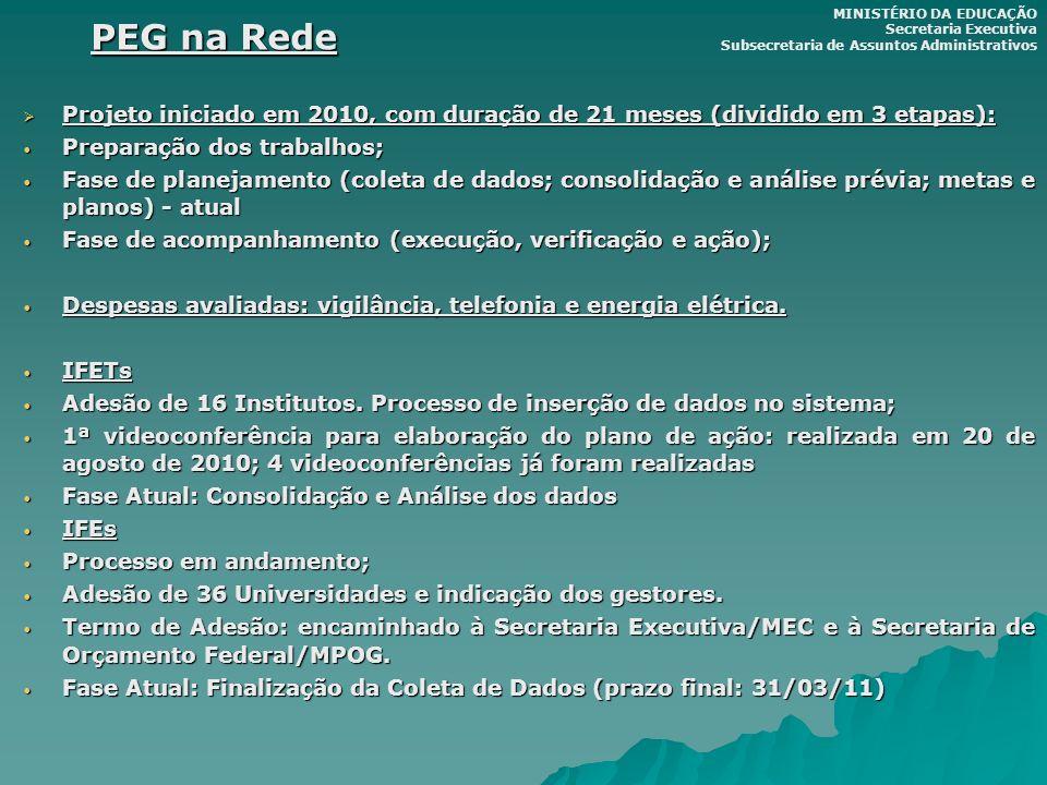 PEG na Rede MINISTÉRIO DA EDUCAÇÃO. Secretaria Executiva. Subsecretaria de Assuntos Administrativos.