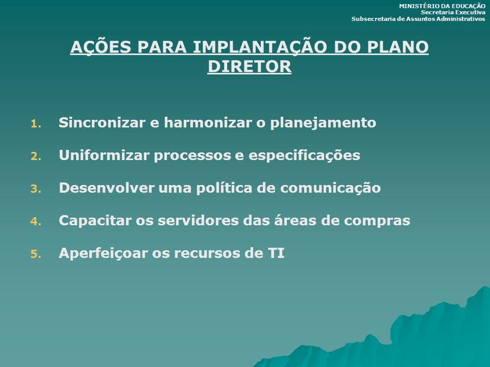 AÇÕES PARA IMPLANTAÇÃO DO PLANO DIRETOR