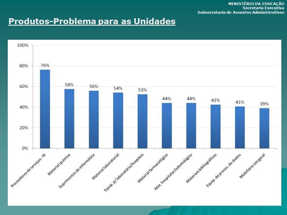 Produtos-Problema para as Unidades