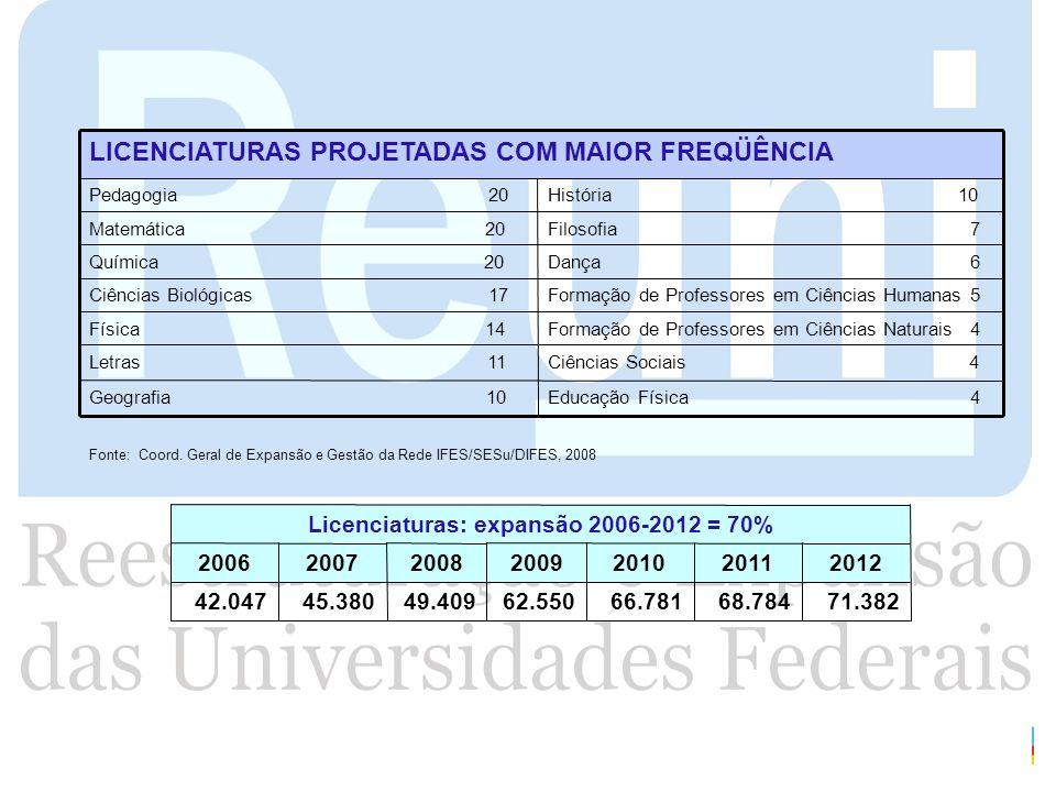 Licenciaturas: expansão 2006-2012 = 70%