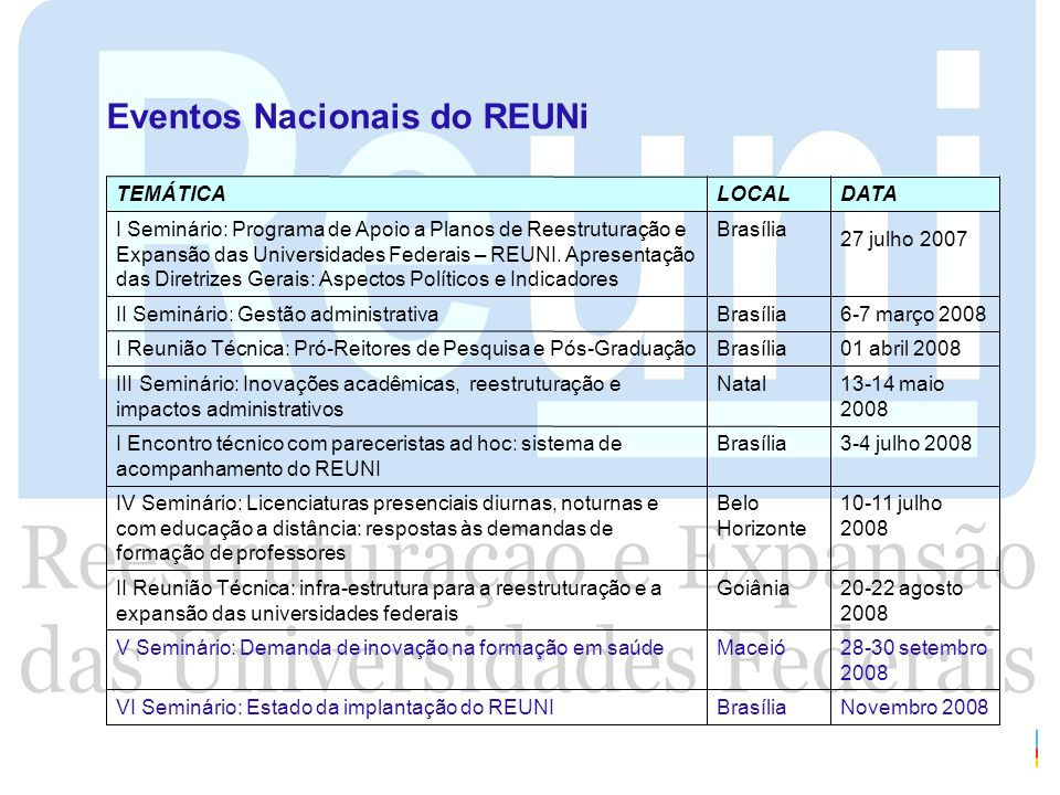 Eventos Nacionais do REUNi