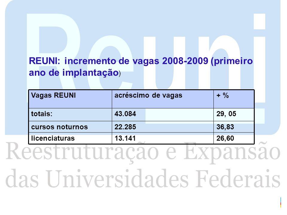 REUNI: incremento de vagas 2008-2009 (primeiro ano de implantação)