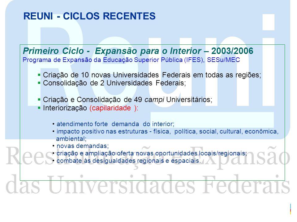 REUNI - CICLOS RECENTES