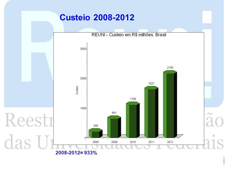 Custeio 2008-2012 Orlando 2008-2012= 933%
