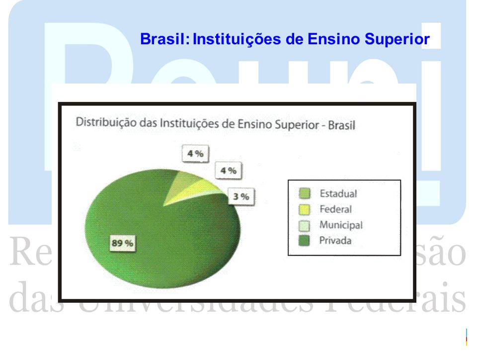 Brasil: Instituições de Ensino Superior