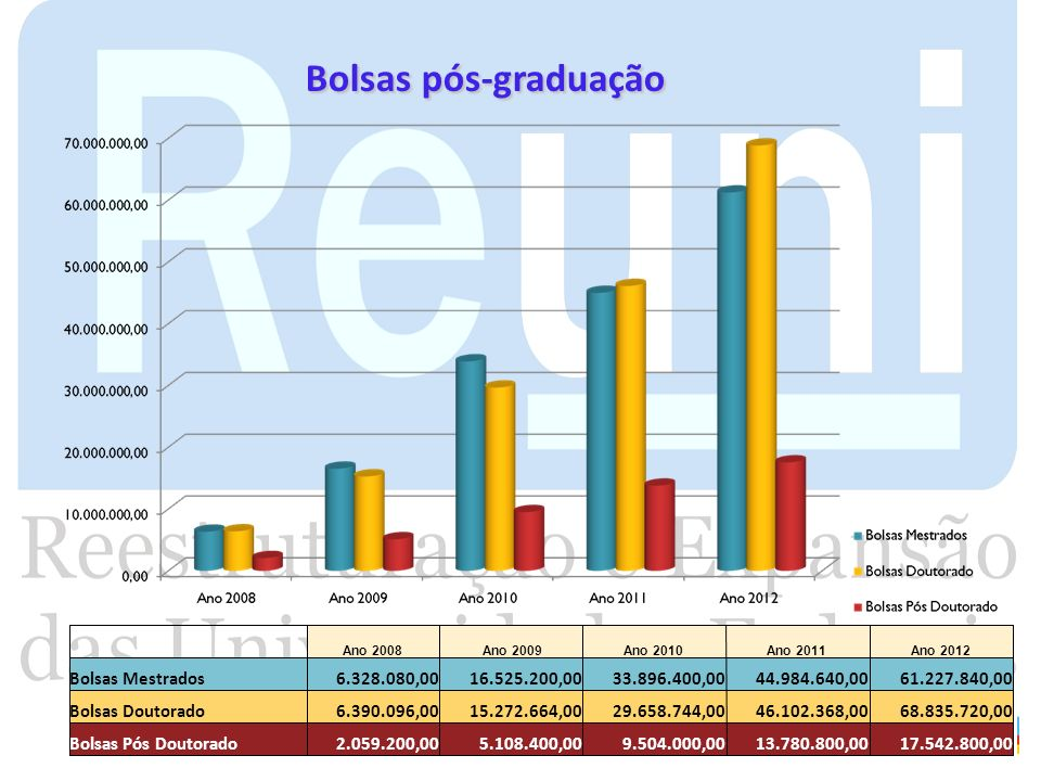 Bolsas pós-graduação Bolsas Mestrados 6.328.080,00 16.525.200,00