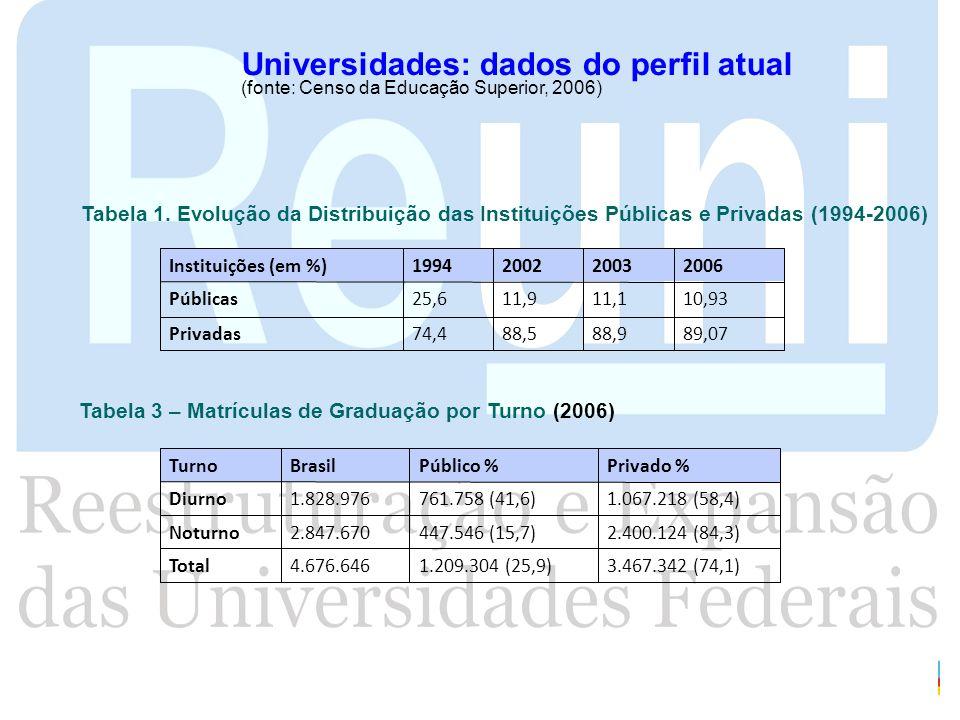 Universidades: dados do perfil atual