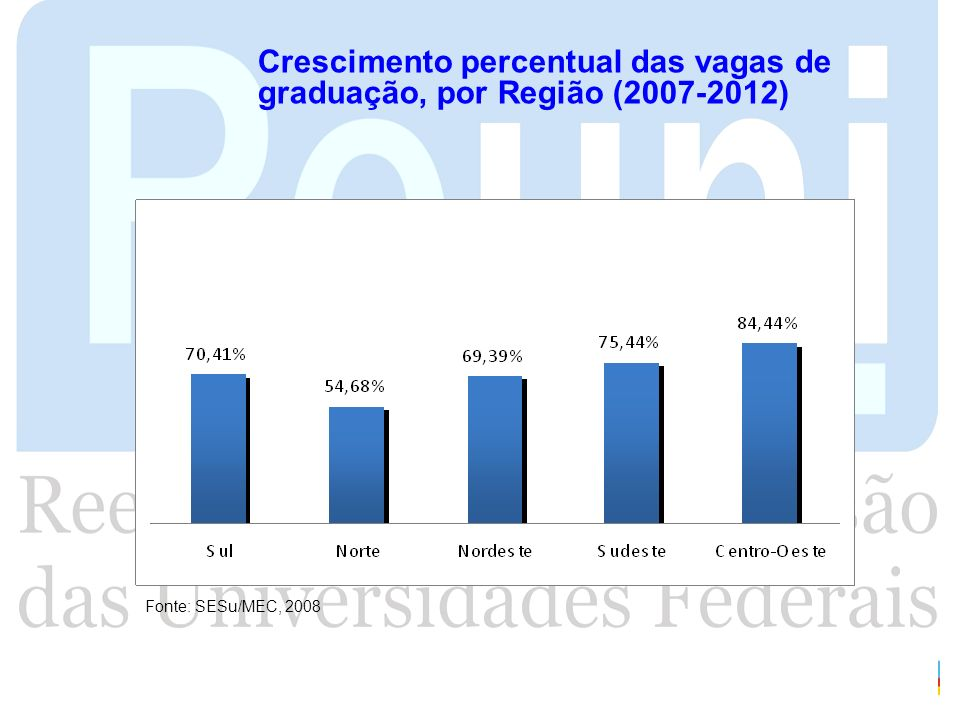 Crescimento percentual das vagas de graduação, por Região (2007-2012)