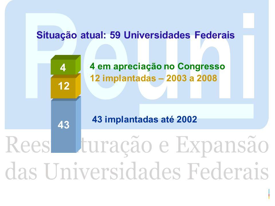 4 12 43 Situação atual: 59 Universidades Federais