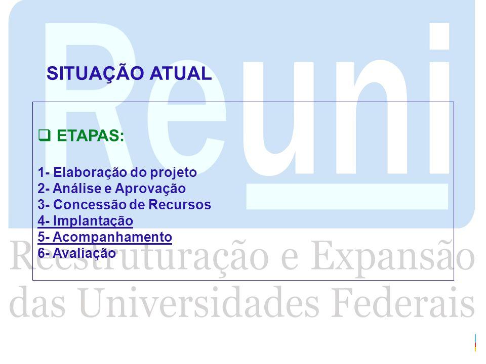 SITUAÇÃO ATUAL ETAPAS: 1- Elaboração do projeto 2- Análise e Aprovação