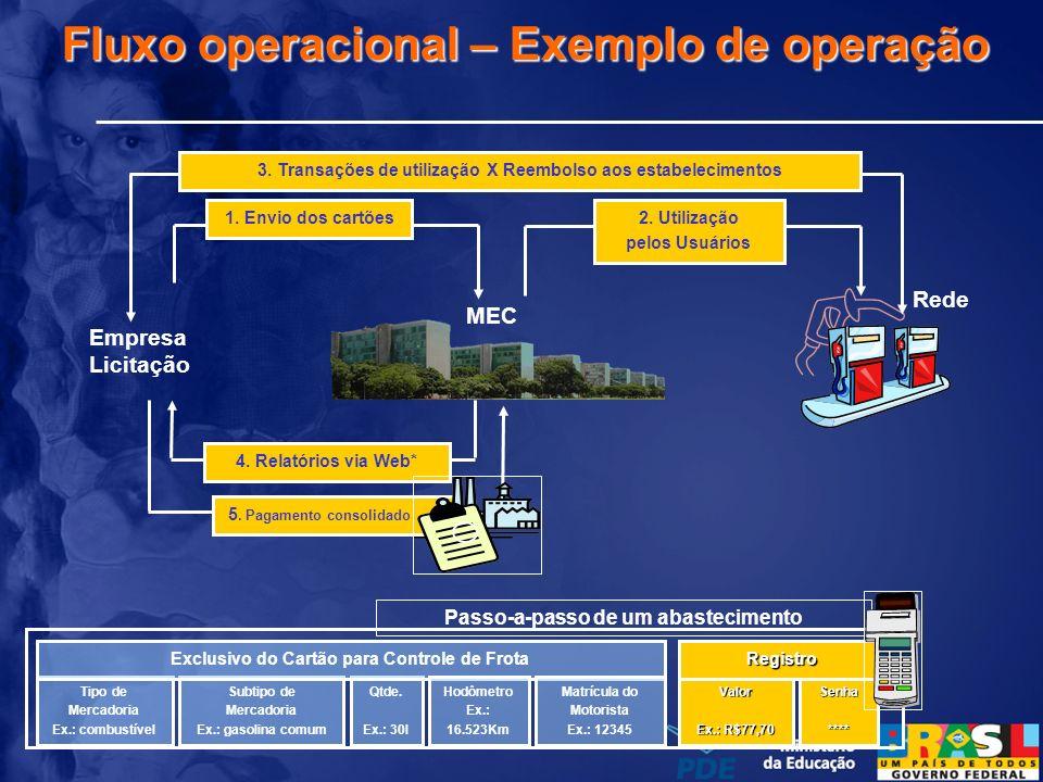 Fluxo operacional – Exemplo de operação