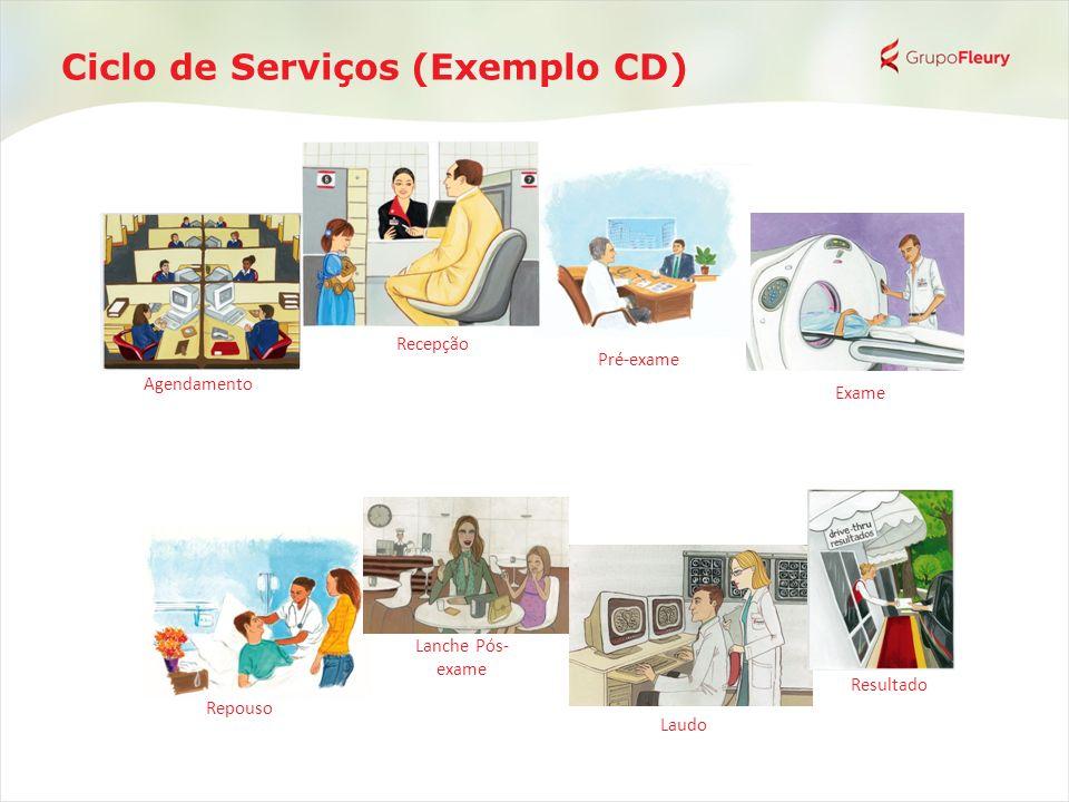 Ciclo de Serviços (Exemplo CD)